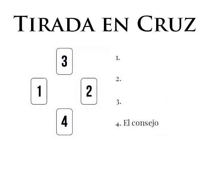 Tirada de Tarot con 4 cartas en Cruz